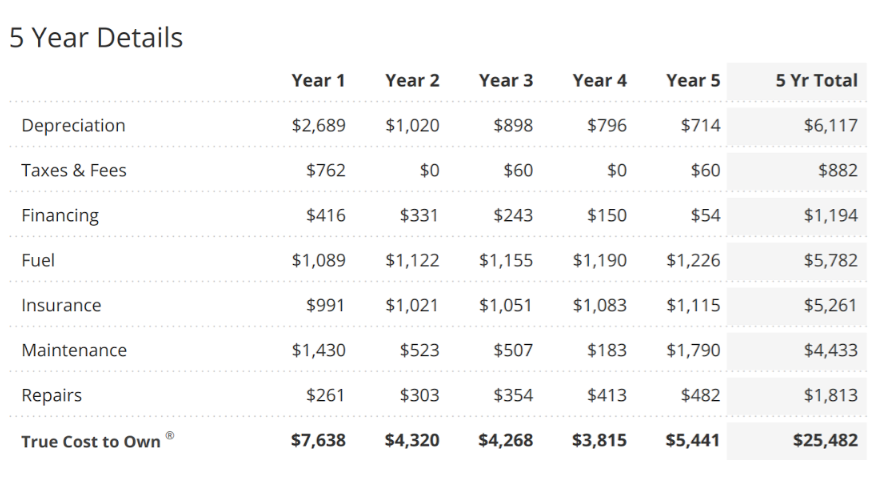 Table from Edmunds True Cost to Own calculator, listing all expense categories and expected values for the next five years of ownership